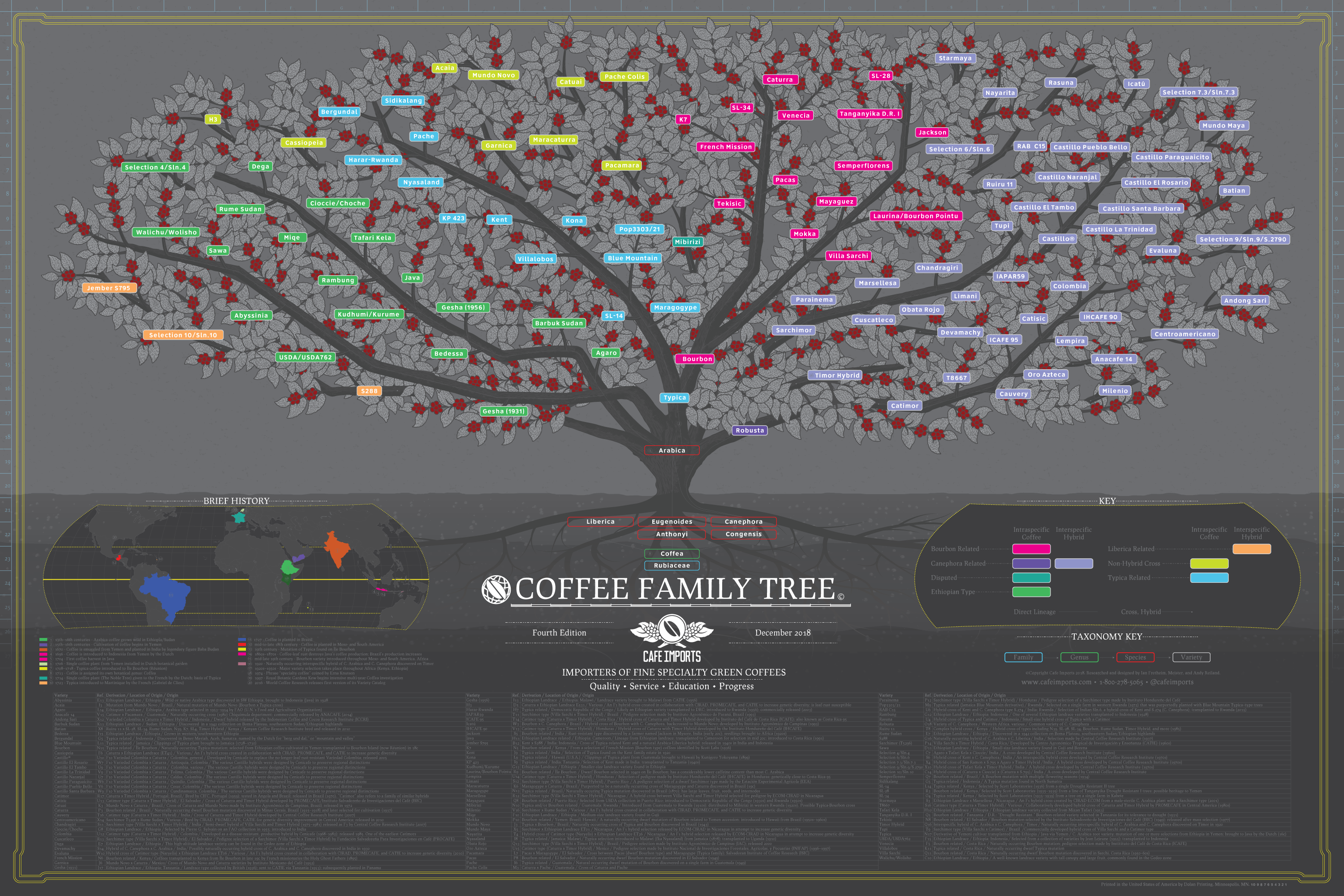 The Cafe Imports Coffee Family Tree, fourth edition
